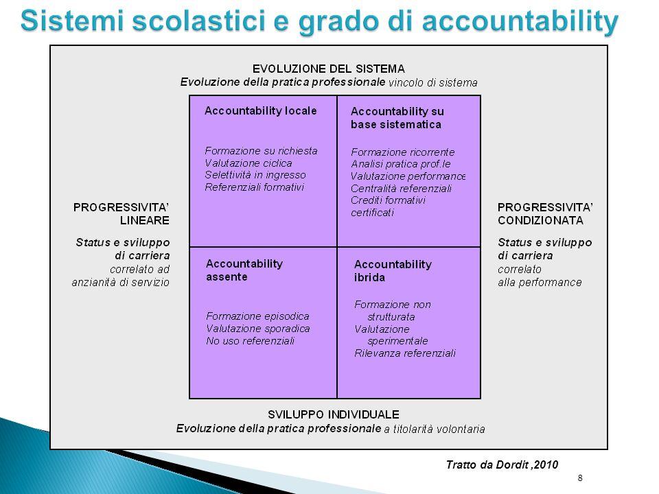 Riferimento a standard professionali e a livelli di professionalità (4) Pay performance (threshold assessment) Valutazione interna: da parte del dirigente scolastico, ma collegata alla valutazione delle scuole (fatta dall OFSTED) 9
