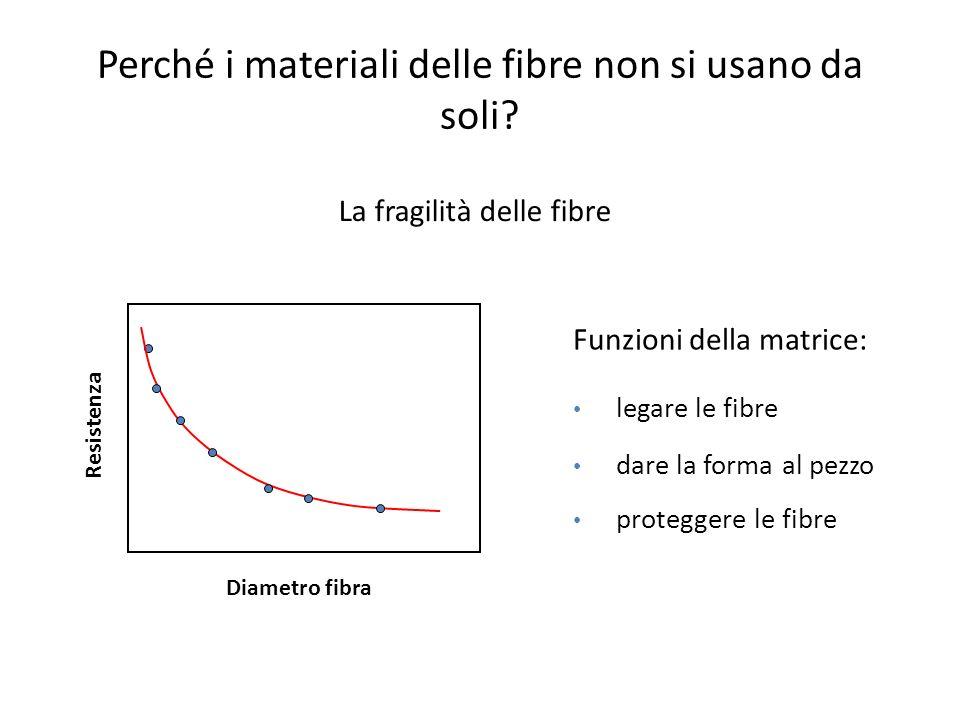 Perché i materiali delle fibre non si usano da soli? Diametro fibra Resistenza Funzioni della matrice: legare le fibre dare la forma al pezzo protegge