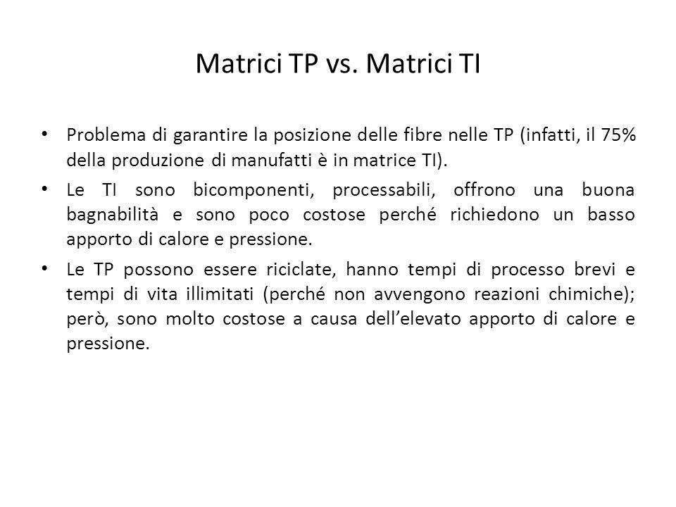 Matrici TP vs. Matrici TI Problema di garantire la posizione delle fibre nelle TP (infatti, il 75% della produzione di manufatti è in matrice TI). Le