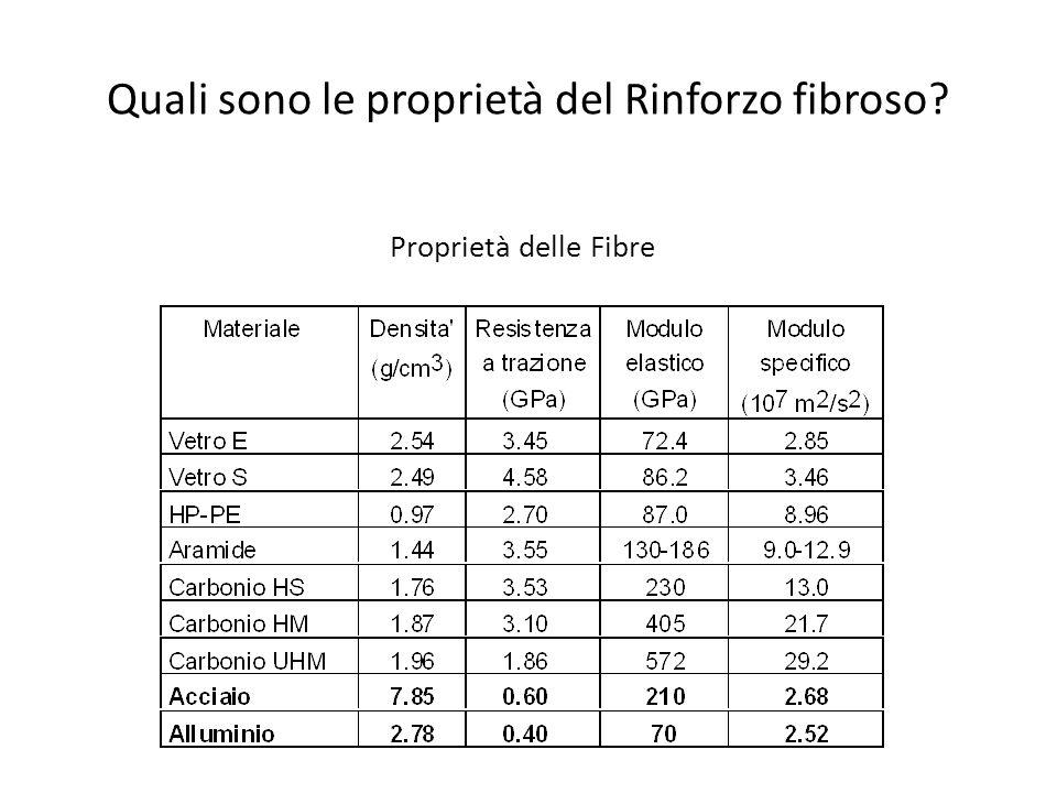 Quali sono le proprietà del Rinforzo fibroso.Vantaggi: densità molto basse vs.