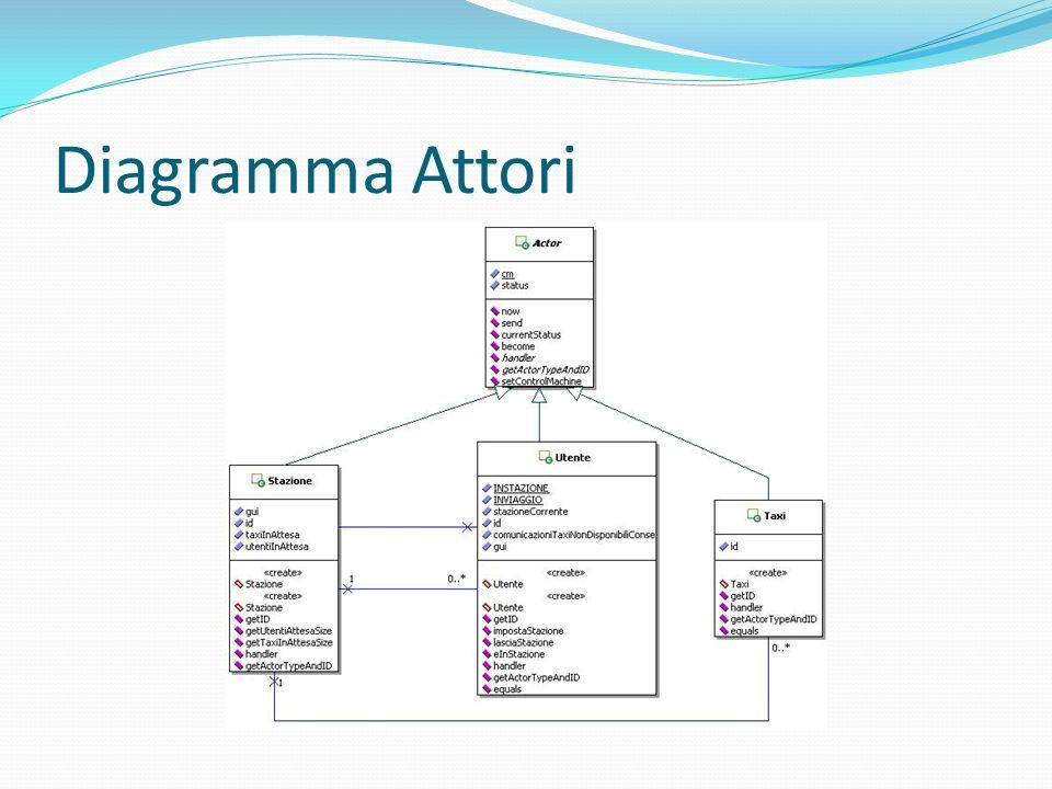 Diagramma Attori