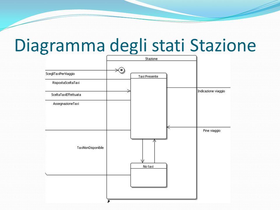 Diagramma degli stati Stazione