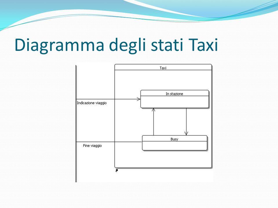 Diagramma degli stati Taxi