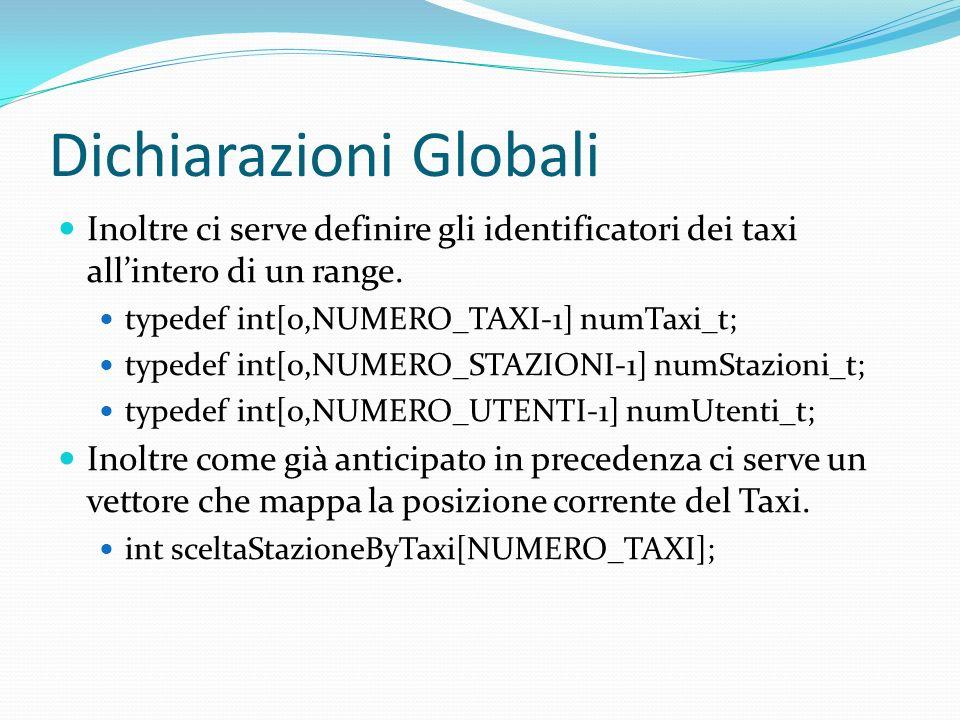 Dichiarazioni Globali Inoltre ci serve definire gli identificatori dei taxi allintero di un range. typedef int[0,NUMERO_TAXI-1] numTaxi_t; typedef int