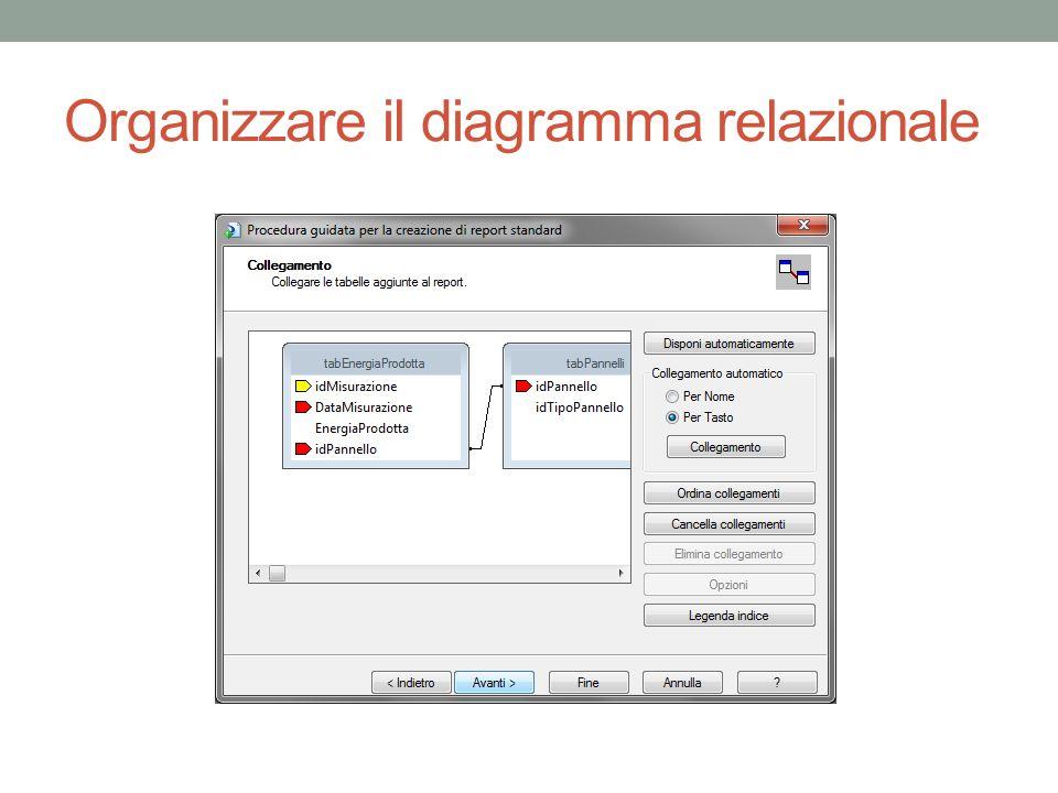 Organizzare il diagramma relazionale