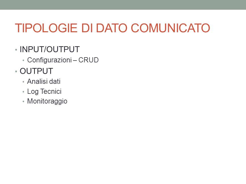 TIPOLOGIE DI DATO COMUNICATO INPUT/OUTPUT Configurazioni – CRUD OUTPUT Analisi dati Log Tecnici Monitoraggio