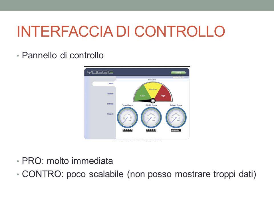 INTERFACCIA DI CONTROLLO Pannello di controllo PRO: molto immediata CONTRO: poco scalabile (non posso mostrare troppi dati)