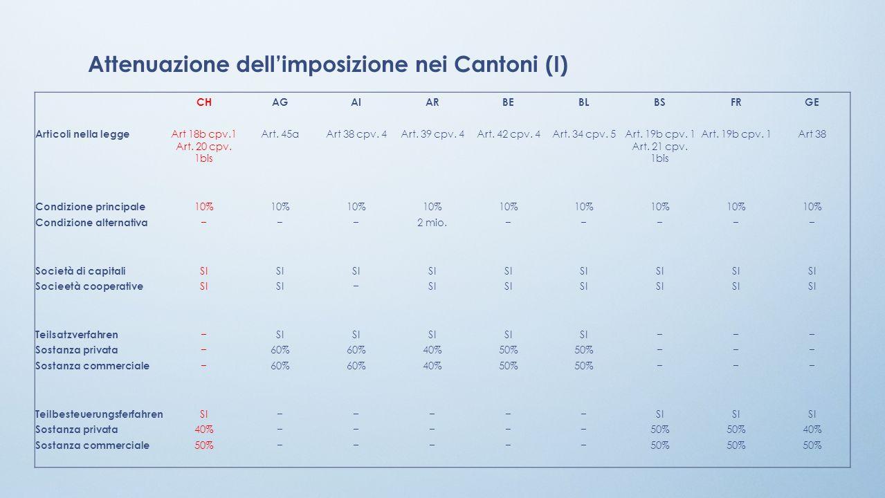 Attenuazione dellimposizione nei Cantoni (I) CHAGAIARBEBLBSFRGE Articoli nella legge Art 18b cpv.1Art. 45aArt 38 cpv. 4Art. 39 cpv. 4Art. 42 cpv. 4Art