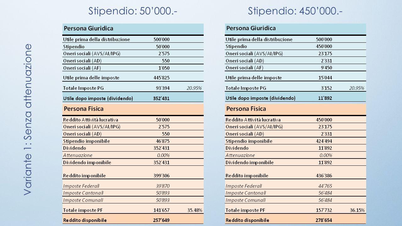 Variante 1: Senza attenuazione Stipendio: 50000.-Stipendio: 450000.-