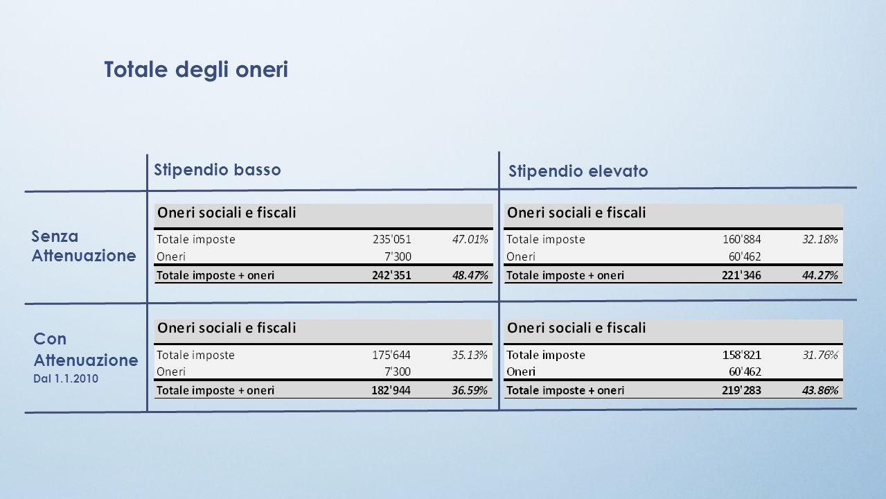 Stipendio basso Senza Attenuazione Stipendio elevato Con Attenuazione Dal 1.1.2010 Totale degli oneri