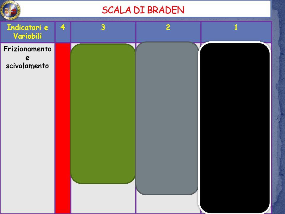 Sacro; Talloni; Prominenze vertebrali; Scapole; Occipite; Gomiti.