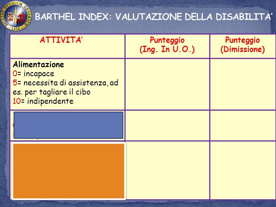 ATTIVITA Punteggio (Ing.