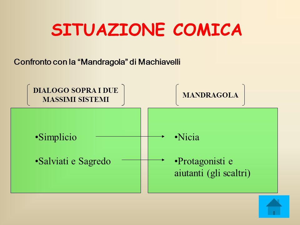 SITUAZIONE COMICA Confronto con la Mandragola di Machiavelli DIALOGO SOPRA I DUE MASSIMI SISTEMI MANDRAGOLA Simplicio Salviati e Sagredo Nicia Protago