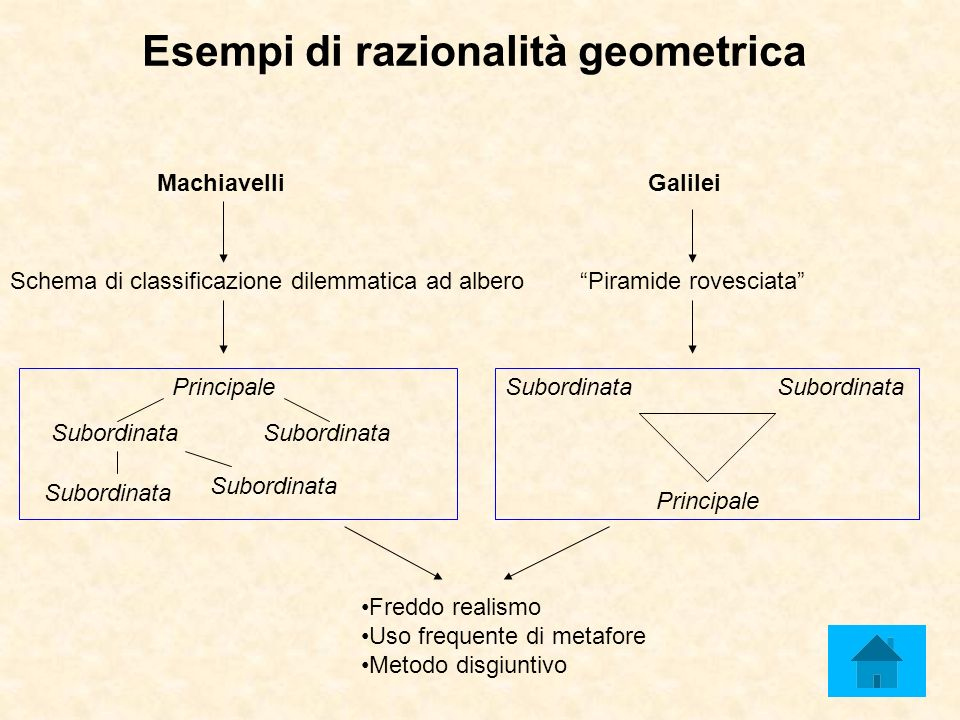 Esempi di razionalità geometrica MachiavelliGalilei Subordinata Principale Piramide rovesciata Principale Schema di classificazione dilemmatica ad albero Subordinata Freddo realismo Uso frequente di metafore Metodo disgiuntivo Subordinata