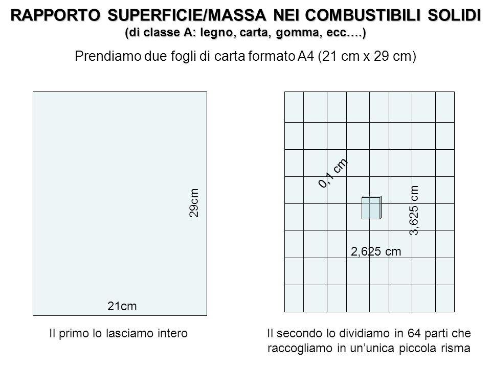 29cm 21cm 3,625 cm 2,625 cm 0,1 cm Analizziamo le superfici esposte allaria e le masse del foglio e della piccola risma Massa = 4,872 grammi Superficie esposta allaria = 29 * 21 * 2 (due facce) = 1218 cm 2 Massa = 4,872 grammi Superficie esposta allaria = (3,625 * 2,625 * 2) + (3,625 * 0,1 * 2) + (2,625 * 0,1 * 2) = 20,281 cm2 RAPPORTO SUPERFICIE / MASSA = 1218/4,872 cm2/gr = 250 cm 2 /gr RAPPORTO SUPERFICIE / MASSA = 20,281/4,872 cm 2 /gr = 4,1 cm 2 /gr RAPPORTO SUPERFICIE/MASSA NEI COMBUSTIBILI SOLIDI (di classe A: legno, carta, gomma, ecc….)