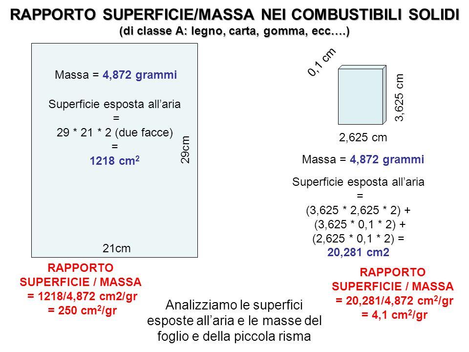 29cm 21cm 3,625 cm 2,625 cm 0,1 cm Analizziamo le superfici esposte allaria e le masse del foglio e della piccola risma Massa = 4,872 grammi Superfici