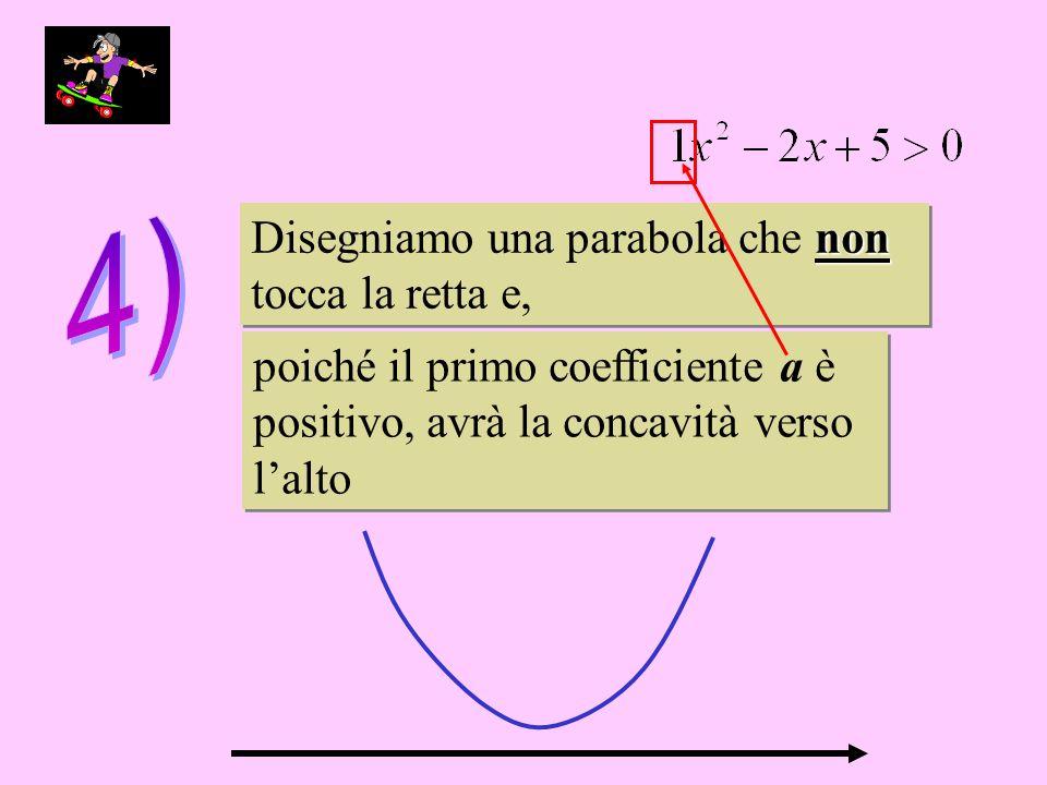 non Disegniamo una parabola che non tocca la retta e, Disegniamo una parabola che non tocca la retta e, poiché il primo coefficiente a è positivo, avrà la concavità verso lalto poiché il primo coefficiente a è positivo, avrà la concavità verso lalto