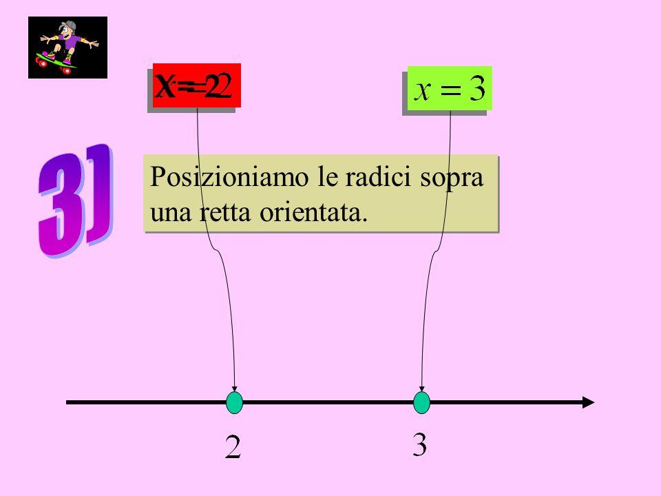 Posizioniamo le radici sopra una retta orientata. Posizioniamo le radici sopra una retta orientata.
