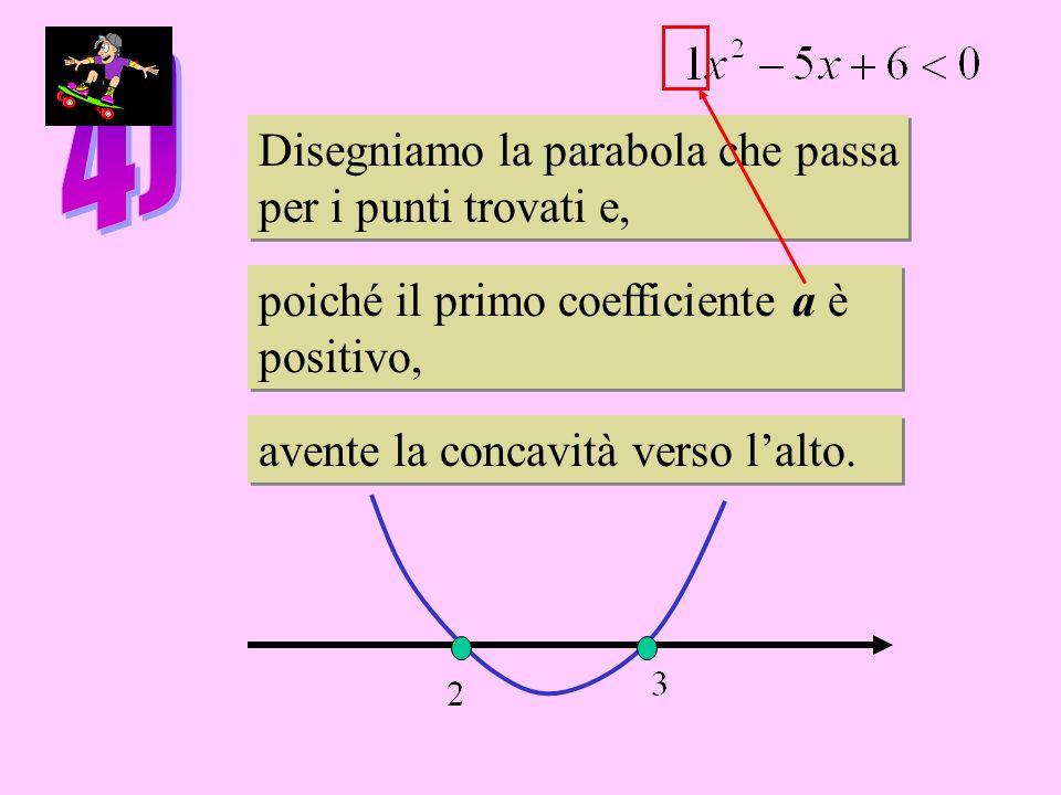 Disegniamo la parabola che passa per i punti trovati e, Disegniamo la parabola che passa per i punti trovati e, poiché il primo coefficiente a è positivo, poiché il primo coefficiente a è positivo, avente la concavità verso lalto.