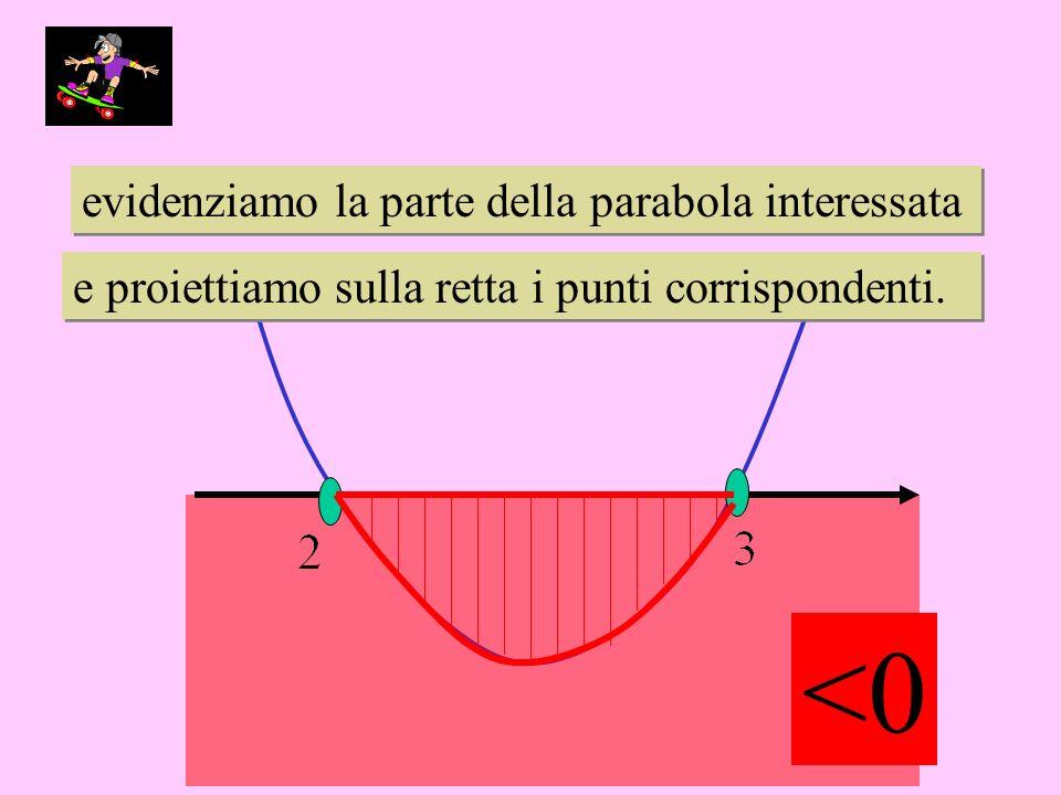 evidenziamo la parte della parabola interessata evidenziamo la parte della parabola interessata e proiettiamo sulla retta i punti corrispondenti.