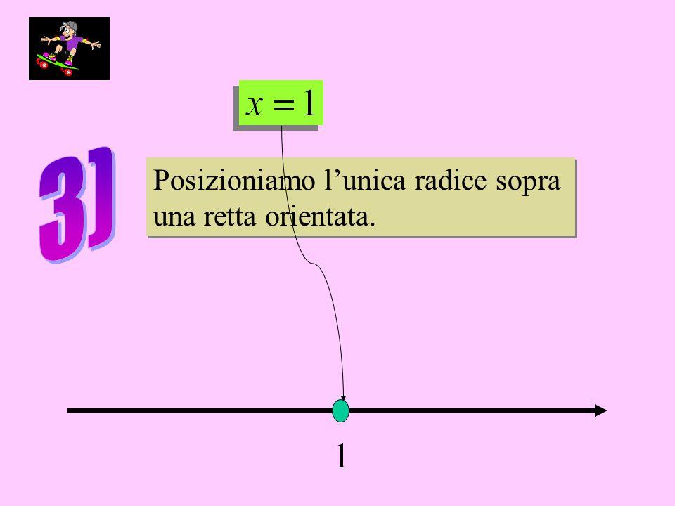 Posizioniamo lunica radice sopra una retta orientata.
