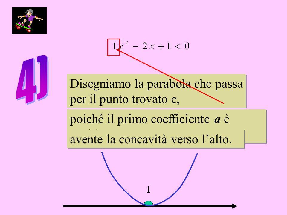 Disegniamo la parabola che passa per il punto trovato e, Disegniamo la parabola che passa per il punto trovato e, poiché il primo coefficiente a è positivo, poiché il primo coefficiente a è positivo, avente la concavità verso lalto.
