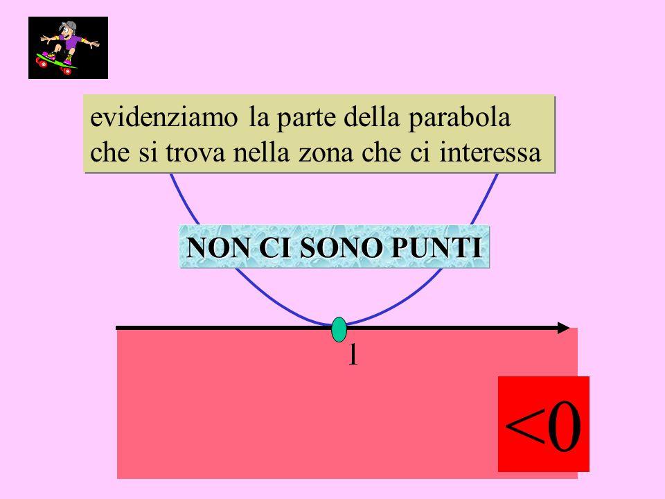 evidenziamo la parte della parabola che si trova nella zona che ci interessa evidenziamo la parte della parabola che si trova nella zona che ci interessa NON CI SONO PUNTI