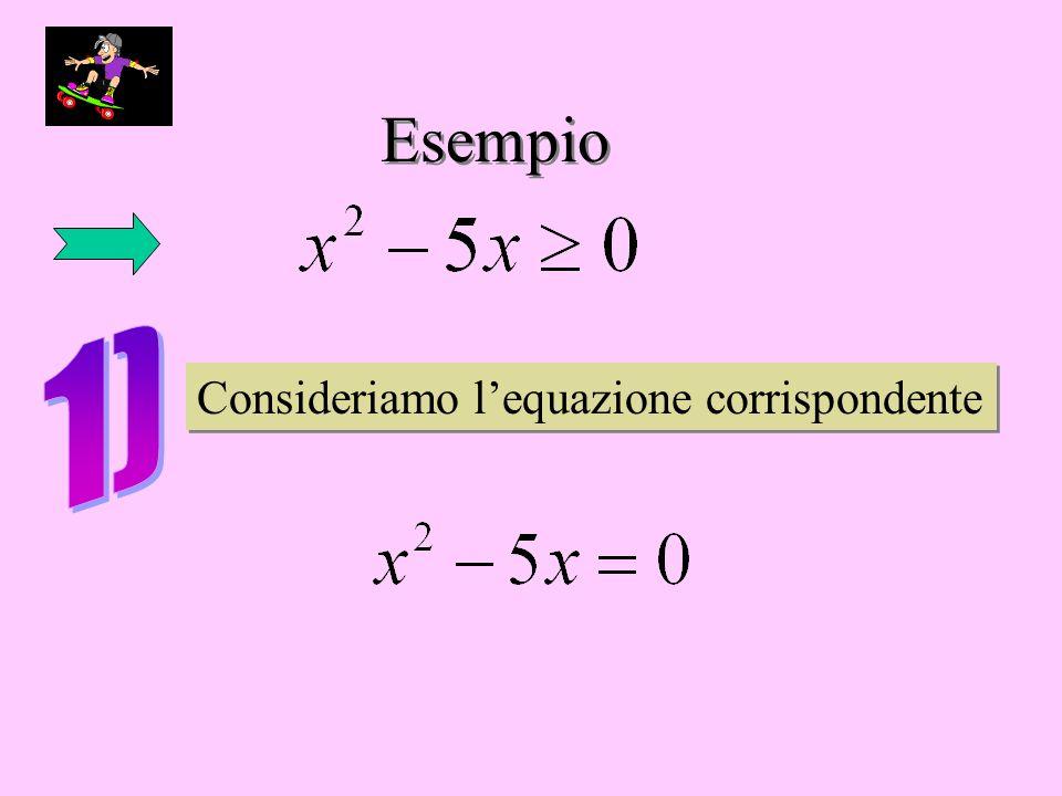 Esempio Consideriamo lequazione corrispondente Consideriamo lequazione corrispondente