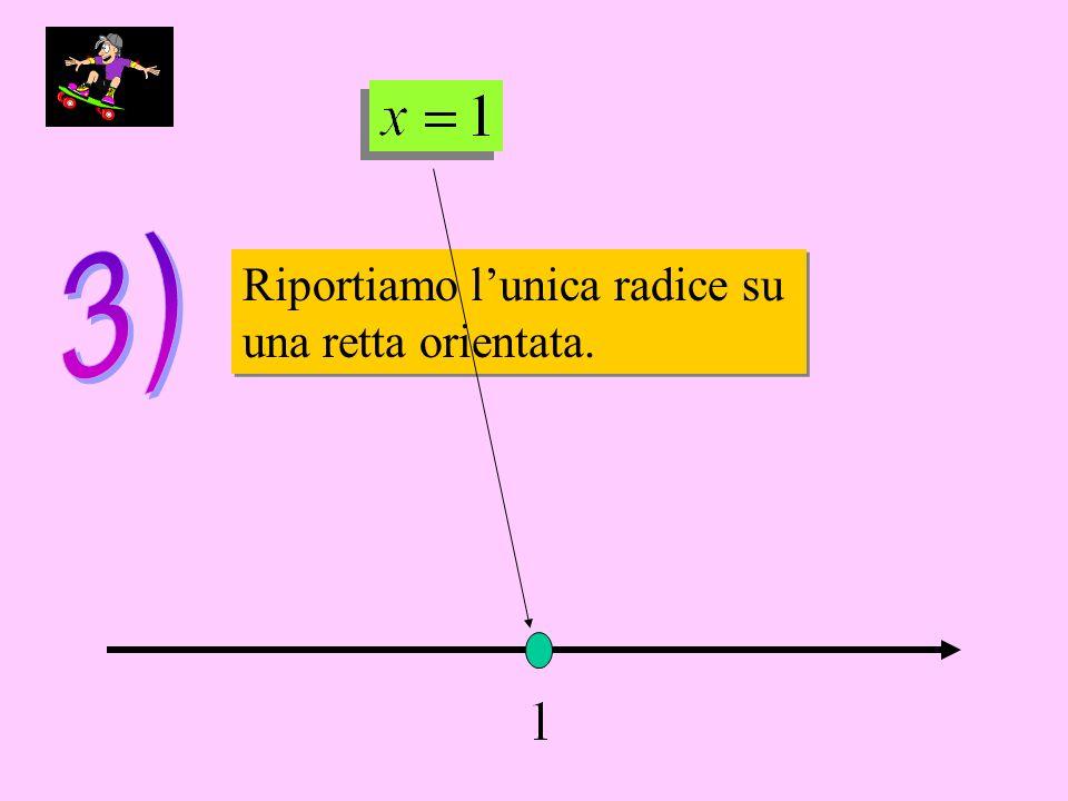 Riportiamo lunica radice su una retta orientata. Riportiamo lunica radice su una retta orientata.