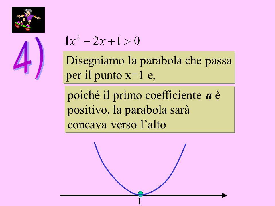 Disegniamo la parabola che passa per il punto x=1 e, Disegniamo la parabola che passa per il punto x=1 e, poiché il primo coefficiente a è positivo, la parabola sarà concava verso lalto poiché il primo coefficiente a è positivo, la parabola sarà concava verso lalto