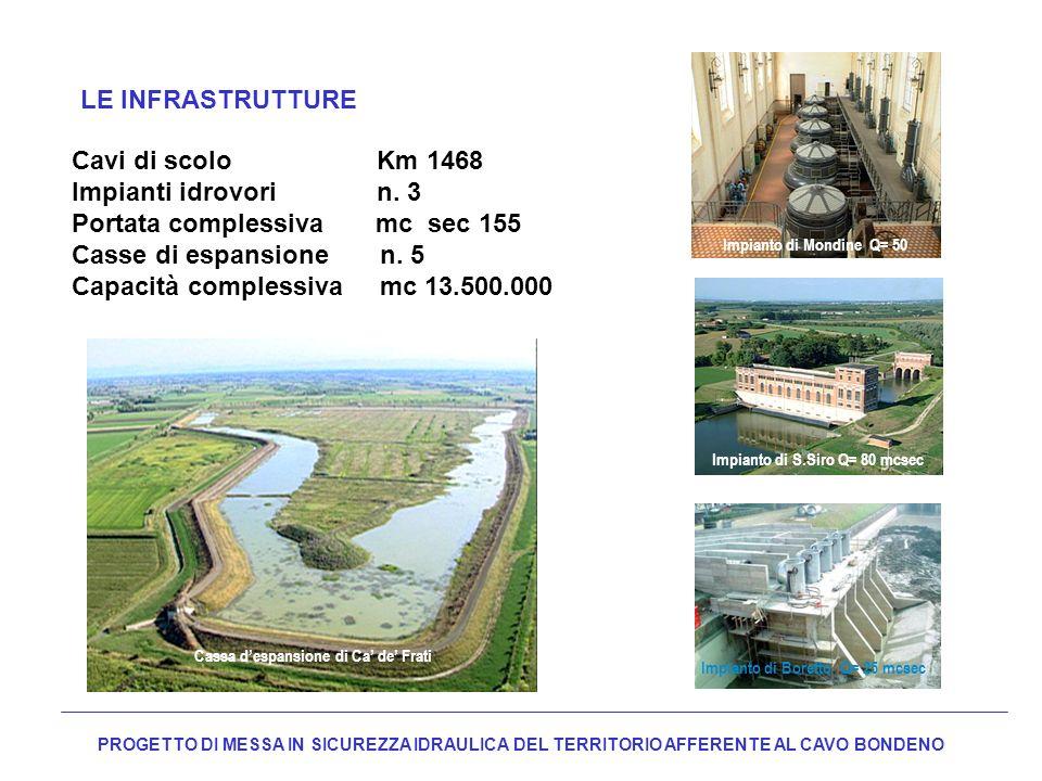 LE INFRASTRUTTURE Cavi di scolo Km 1468 Impianti idrovori n. 3 Portata complessiva mc sec 155 Casse di espansione n. 5 Capacità complessiva mc 13.500.