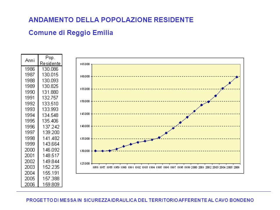 PROGETTO DI MESSA IN SICUREZZA IDRAULICA DEL TERRITORIO AFFERENTE AL CAVO BONDENO ANDAMENTO DELLA POPOLAZIONE RESIDENTE Comune di Reggio Emilia