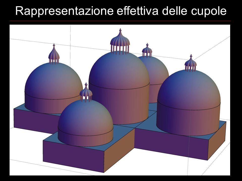 Rappresentazione effettiva delle cupole