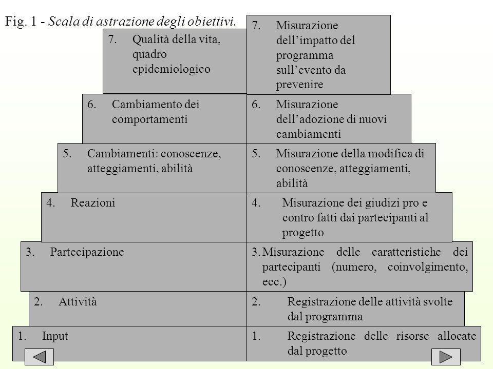 6 Fig. 1 - Scala di astrazione degli obiettivi.