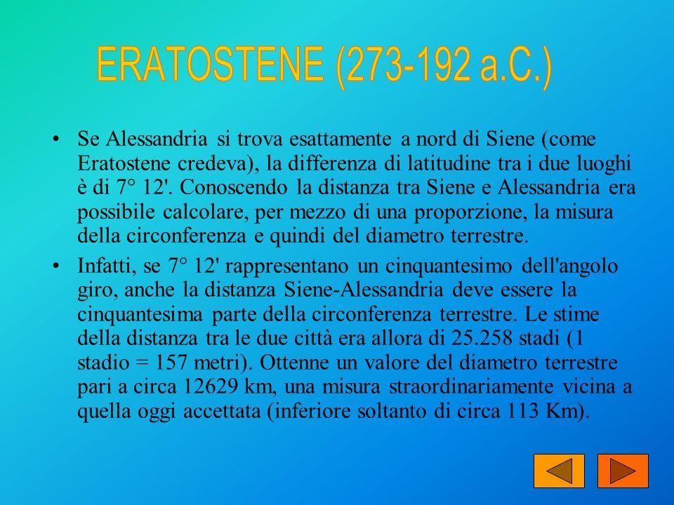 Se Alessandria si trova esattamente a nord di Siene (come Eratostene credeva), la differenza di latitudine tra i due luoghi è di 7° 12'. Conoscendo la