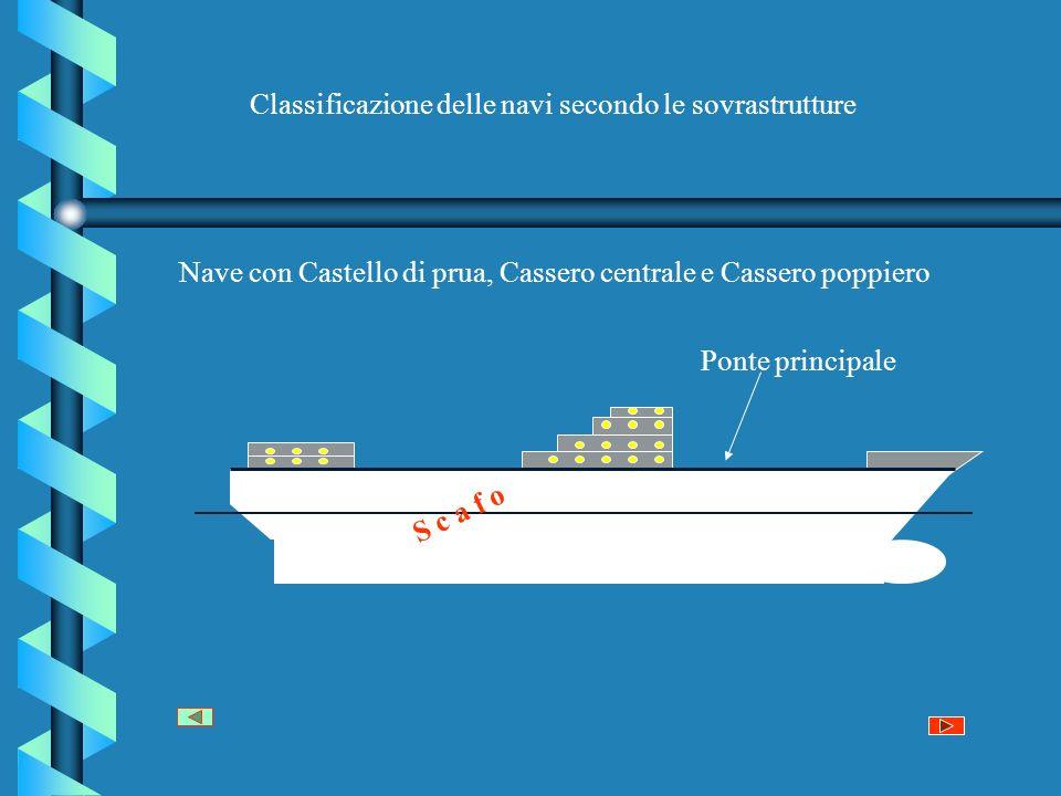 Classificazione delle navi secondo le sovrastrutture S c a f o Nave con Castello di prua, Cassero centrale e Cassero poppiero Ponte principale