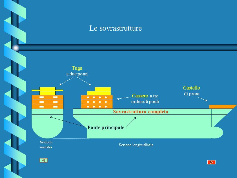 Le sovrastrutture Cassero a tre ordine di ponti Tuga a due ponti Castello di prora Sezione maestra Sezione longitudinale Sovrastruttura completa Ponte