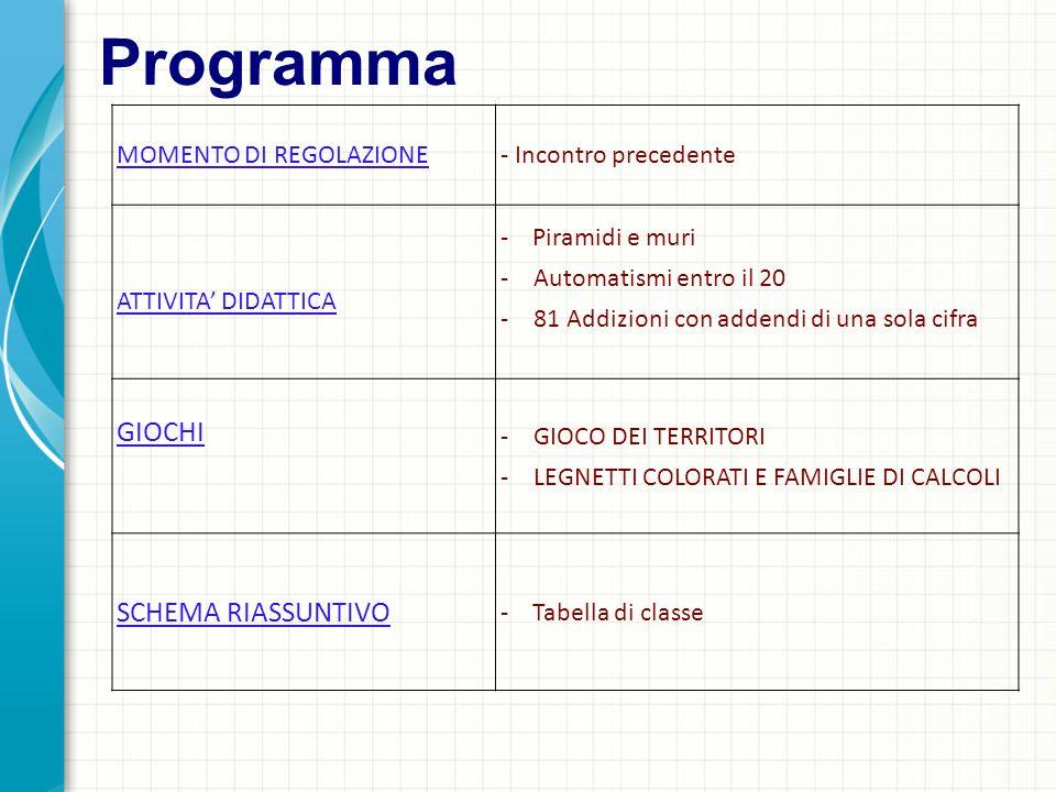 Programma MOMENTO DI REGOLAZIONE- Incontro precedente ATTIVITA DIDATTICA - Piramidi e muri -Automatismi entro il 20 -81 Addizioni con addendi di una s