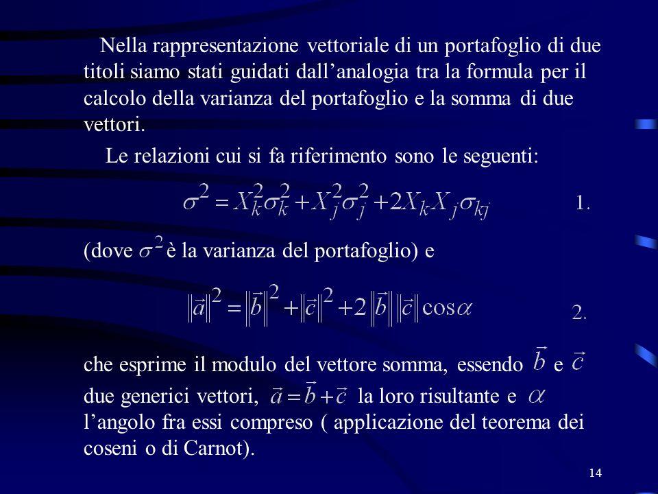 14 Nella rappresentazione vettoriale di un portafoglio di due titoli siamo stati guidati dallanalogia tra la formula per il calcolo della varianza del