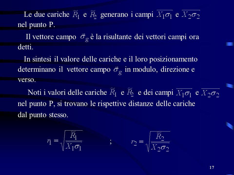 17 Le due cariche e generano i campi e nel punto P. Il vettore campo è la risultante dei vettori campi ora detti. In sintesi il valore delle cariche e