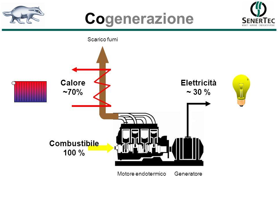 Cogenerazione Scarico fumi Elettricità ~ 30 % Combustibile 100 % Calore ~70% Motore endotermicoGeneratore