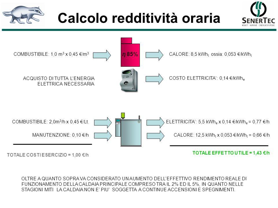 Calcolo redditività oraria COMBUSTIBILE: 2,0m 3 /h x 0,45 /Lt. MANUTENZIONE: 0,10 /h ELETTRICITA: 5,5 kWh e x 0,14 /kWh e = 0,77 /h CALORE: 12,5 kWh t