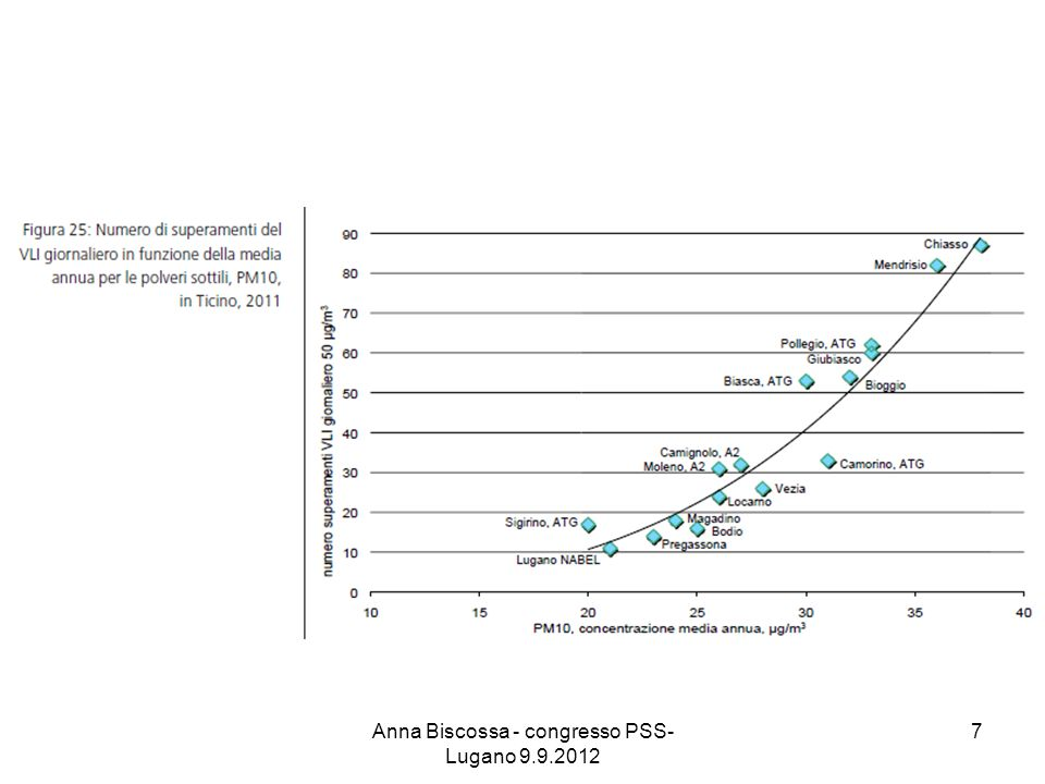 Riassumendo, per quel che riguarda le Polveri sottili (PM 10 ), nel Sottoceneri La popolazione del Sottoceneri è mediamente esposta a concentrazioni medie annuali di ca.