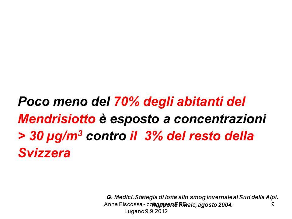 Solo per l8% della popolazione del Sottoceneri viene rispettato il limite di 20 µg/m 3 imposto dalla legge, mentre lo stesso è rispettato per il 59% della popolazione Svizzera G.