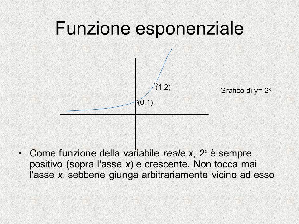 Funzione esponenziale Come funzione della variabile reale x, 2 x è sempre positivo (sopra l'asse x) e crescente. Non tocca mai l'asse x, sebbene giung