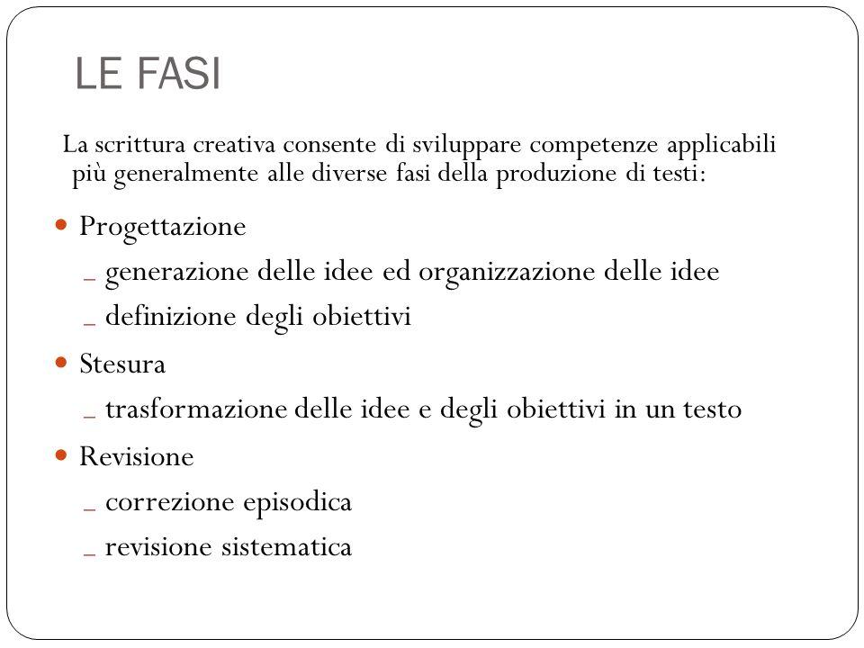 LE FASI La scrittura creativa consente di sviluppare competenze applicabili più generalmente alle diverse fasi della produzione di testi: Progettazion