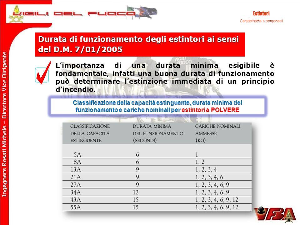 Estintori Caratteristiche e componenti Durata di funzionamento degli estintori ai sensi del D.M. 7/01/2005 Limportanza di una durata minima esigibile
