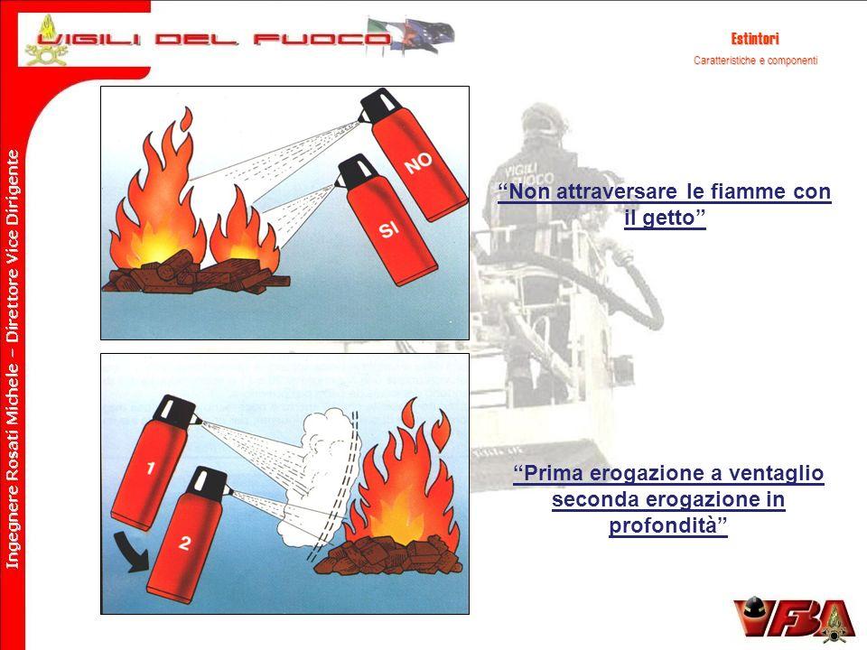Estintori Caratteristiche e componenti Non attraversare le fiamme con il getto Prima erogazione a ventaglio seconda erogazione in profondità