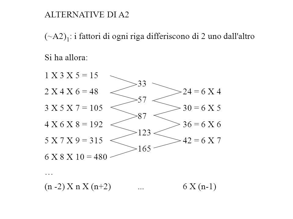 ALTERNATIVE DI A2 (~A2) 1 : i fattori di ogni riga differiscono di 2 uno dall altro Si ha allora: 1 X 3 X 5 = 15 33 2 X 4 X 6 = 48 24 = 6 X 4 57 3 X 5 X 7 = 105 30 = 6 X 5 87 4 X 6 X 8 = 192 36 = 6 X 6 123 5 X 7 X 9 = 315 42 = 6 X 7 165 6 X 8 X 10 = 480 … (n -2) X n X (n+2)...6 X (n-1)