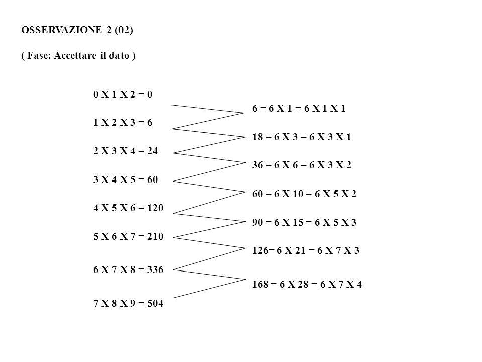 OSSERVAZIONE 2 (02) ( Fase: Accettare il dato ) 0 X 1 X 2 = 0 6 = 6 X 1 = 6 X 1 X 1 1 X 2 X 3 = 6 18 = 6 X 3 = 6 X 3 X 1 2 X 3 X 4 = 24 36 = 6 X 6 = 6 X 3 X 2 3 X 4 X 5 = 60 60 = 6 X 10 = 6 X 5 X 2 4 X 5 X 6 = 120 90 = 6 X 15 = 6 X 5 X 3 5 X 6 X 7 = 210 126= 6 X 21 = 6 X 7 X 3 6 X 7 X 8 = 336 168 = 6 X 28 = 6 X 7 X 4 7 X 8 X 9 = 504